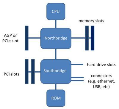 Skema diagram dari sebuah motherboard yang khas