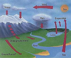 Siklus-Air