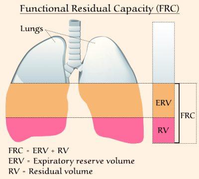 Pengertian Kapasitas Residual Fungsional
