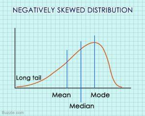 negative-skew