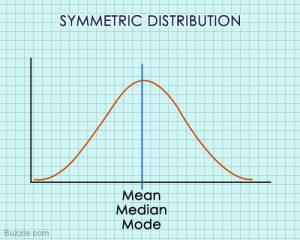 symmetric-distribution