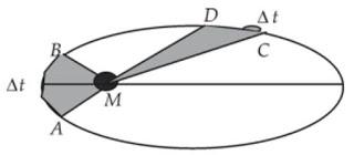 Hukum Kepler 2