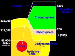 Gambar Ilustrasi Lapisan Matahari