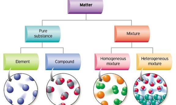 Contoh campuran homogen dan heterogen