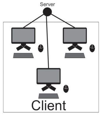 Apakah yang Dimaksud dengan komputer Client | Komputer | Sridianti.com