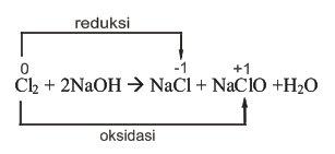 Reaksi Redoks (Disproporsionasi)
