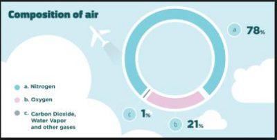 Gas di Udara