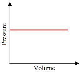 Kurva PV proses isobarik