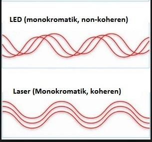 cahaya monokromatik pada laser