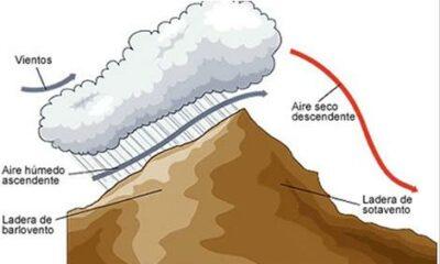 Hujan orografis
